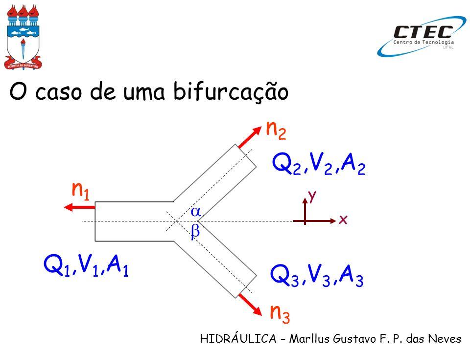HIDRÁULICA – Marllus Gustavo F. P. das Neves O caso de uma bifurcação x y Q 1,V 1,A 1 Q 2,V 2,A 2 Q 3,V 3,A 3 n1n1 n2n2 n3n3