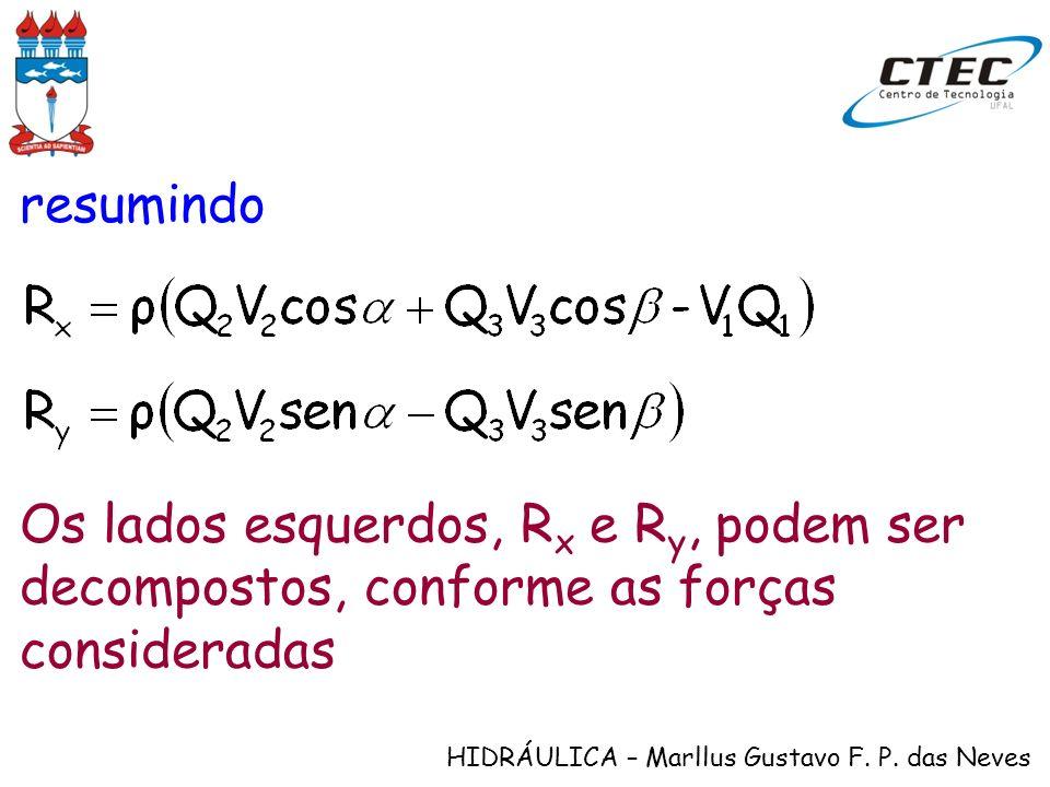 HIDRÁULICA – Marllus Gustavo F. P. das Neves resumindo Os lados esquerdos, R x e R y, podem ser decompostos, conforme as forças consideradas
