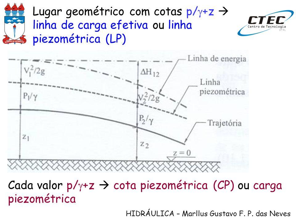 HIDRÁULICA – Marllus Gustavo F. P. das Neves Lugar geométrico com cotas p/ +z linha de carga efetiva ou linha piezométrica (LP) Cada valor p/ +z cota