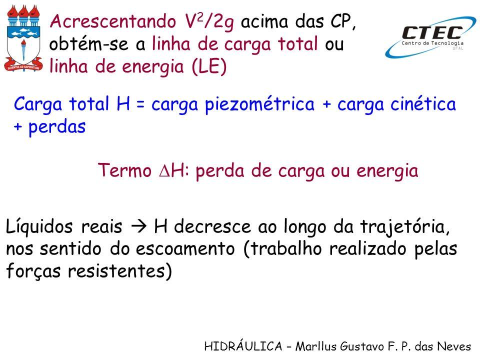 HIDRÁULICA – Marllus Gustavo F. P. das Neves Acrescentando V 2 /2g acima das CP, obtém-se a linha de carga total ou linha de energia (LE) Líquidos rea