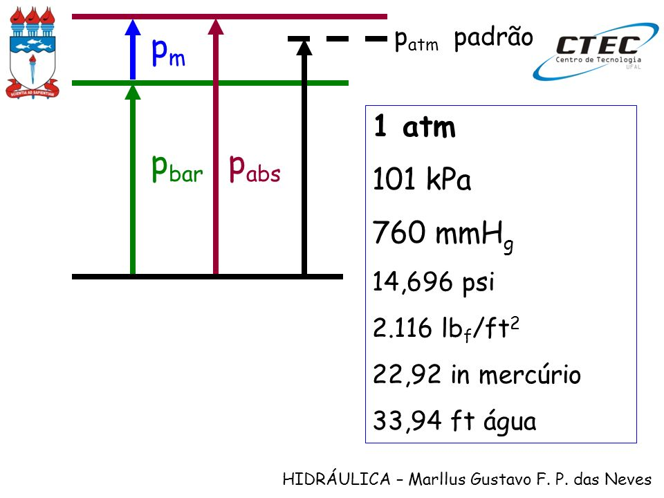 HIDRÁULICA – Marllus Gustavo F. P. das Neves p bar p abs pmpm p atm padrão 1 atm 101 kPa 760 mmH g 14,696 psi 2.116 lb f /ft 2 22,92 in mercúrio 33,94