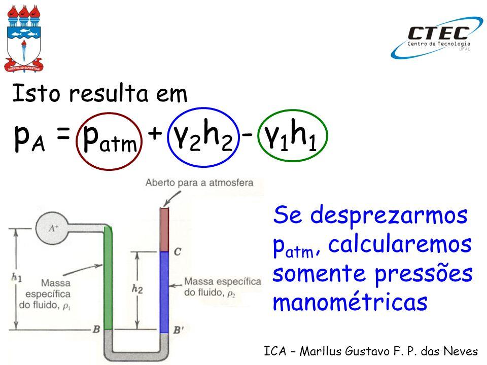 HIDRÁULICA – Marllus Gustavo F. P. das Neves Isto resulta em p A = p atm + γ 2 h 2 - γ 1 h 1 Se desprezarmos p atm, calcularemos somente pressões mano