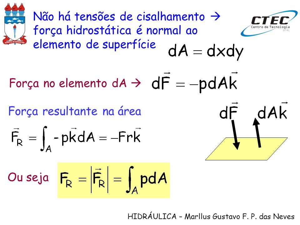 HIDRÁULICA – Marllus Gustavo F. P. das Neves Não há tensões de cisalhamento força hidrostática é normal ao elemento de superfície Força no elemento dA