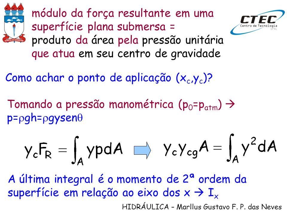 HIDRÁULICA – Marllus Gustavo F. P. das Neves módulo da força resultante em uma superfície plana submersa = produto da área pela pressão unitária que a