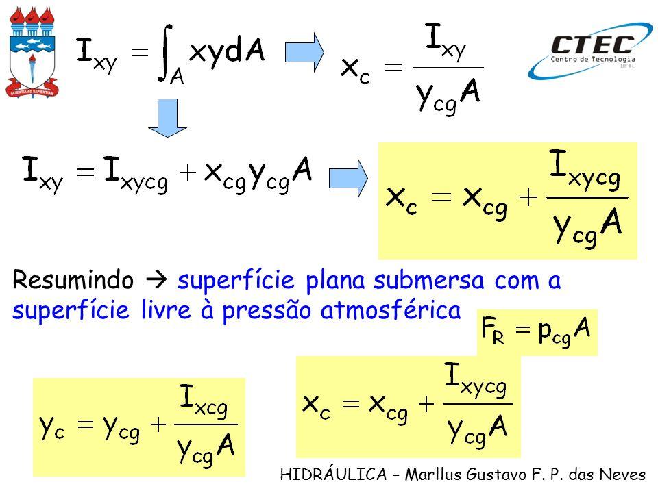 HIDRÁULICA – Marllus Gustavo F. P. das Neves Resumindo superfície plana submersa com a superfície livre à pressão atmosférica