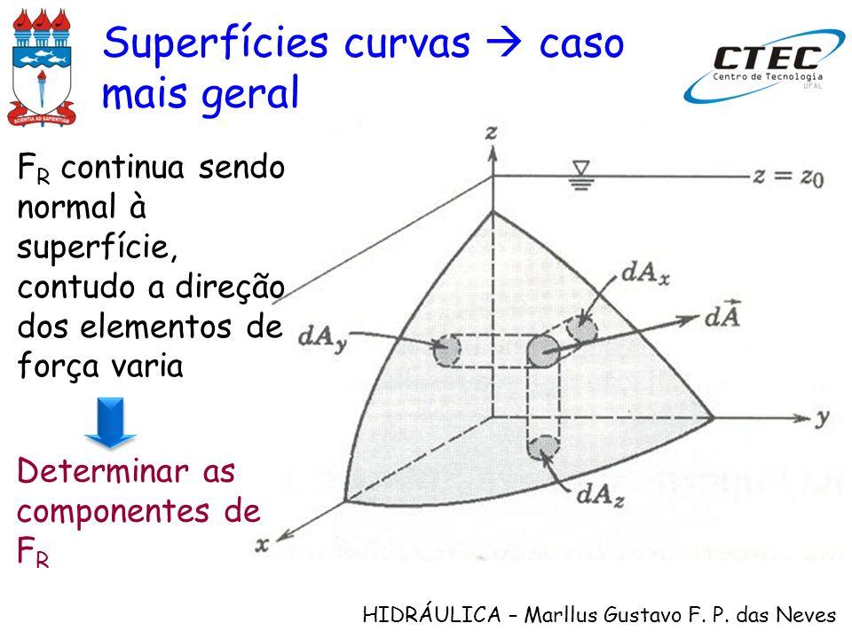 HIDRÁULICA – Marllus Gustavo F. P. das Neves Superfícies curvas caso mais geral F R continua sendo normal à superfície, contudo a direção dos elemento