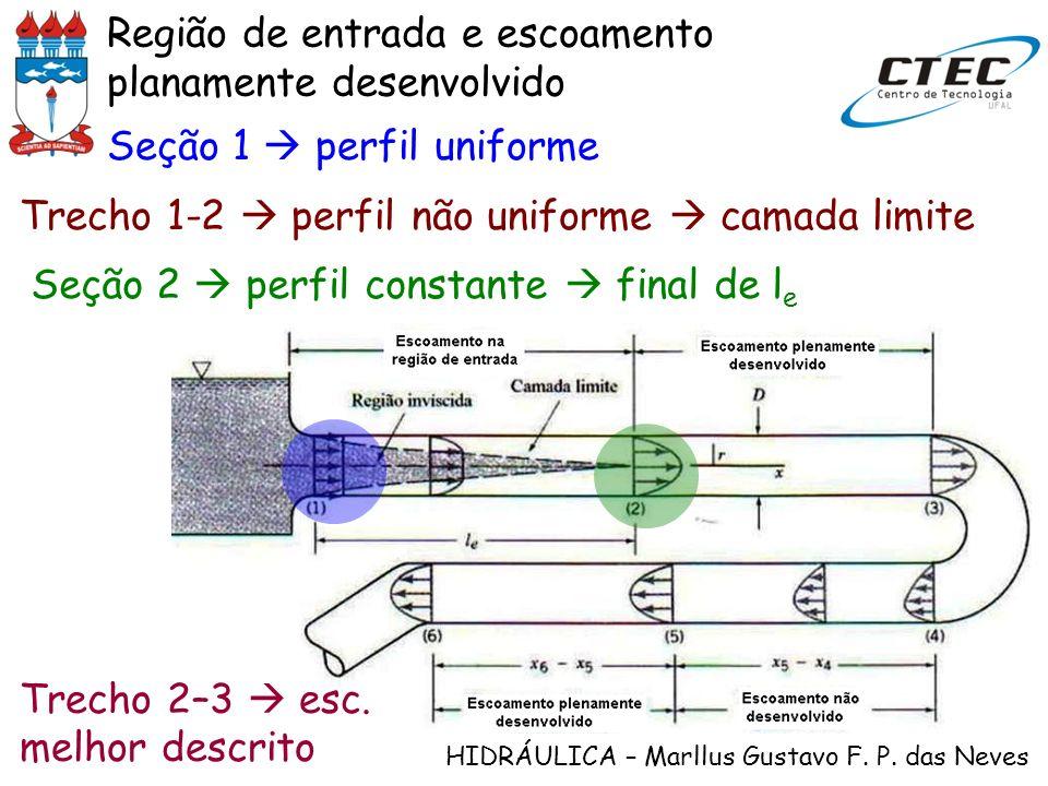 HIDRÁULICA – Marllus Gustavo F. P. das Neves Região de entrada e escoamento planamente desenvolvido Trecho 1-2 perfil não uniforme camada limite Seção