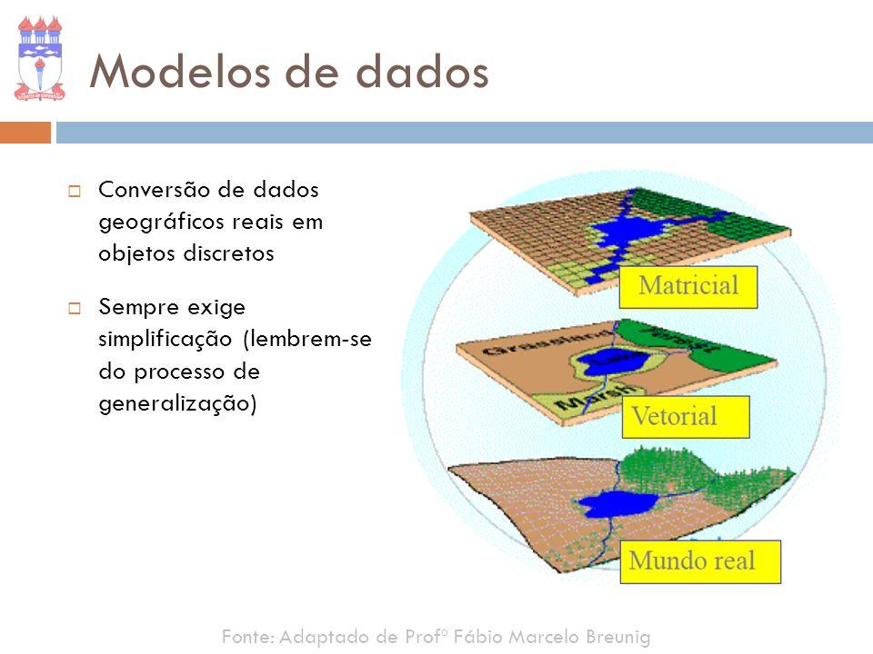 Modelos de dados Conversão de dados geográficos reais em objetos discretos Sempre exige simplificação (lembrem-se do processo de generalização) Fonte: