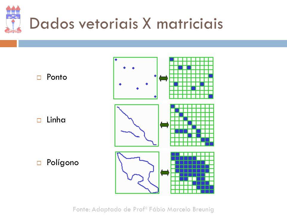 Ponto Linha Polígono Fonte: Adaptado de Profº Fábio Marcelo Breunig Dados vetoriais X matriciais