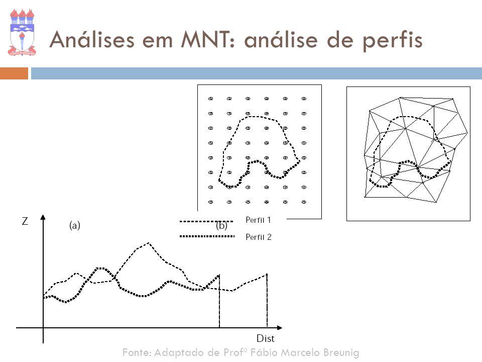 Fonte: Adaptado de Profº Fábio Marcelo Breunig Análises em MNT: análise de perfis