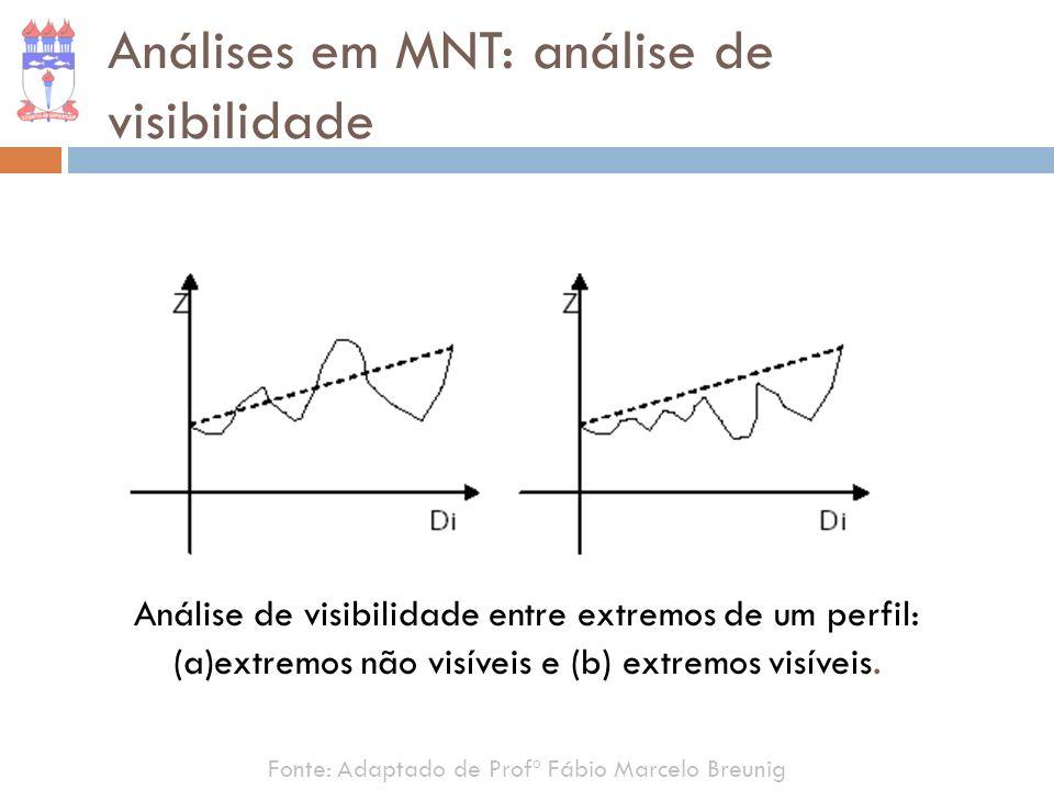 Fonte: Adaptado de Profº Fábio Marcelo Breunig Análises em MNT: análise de visibilidade Análise de visibilidade entre extremos de um perfil: (a)extrem