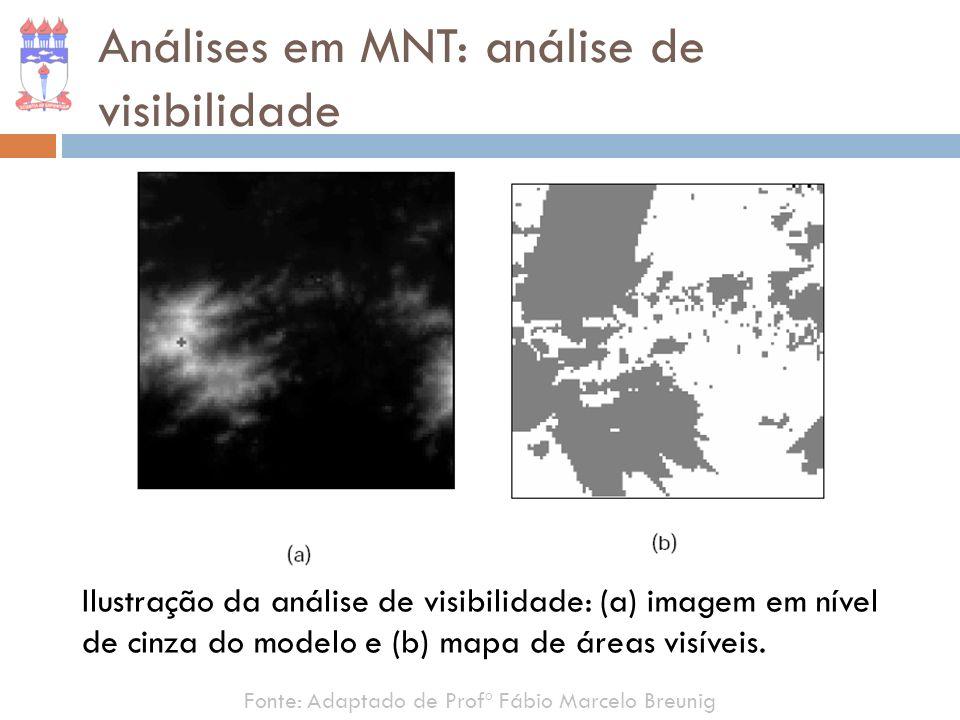 Fonte: Adaptado de Profº Fábio Marcelo Breunig Análises em MNT: análise de visibilidade Ilustração da análise de visibilidade: (a) imagem em nível de