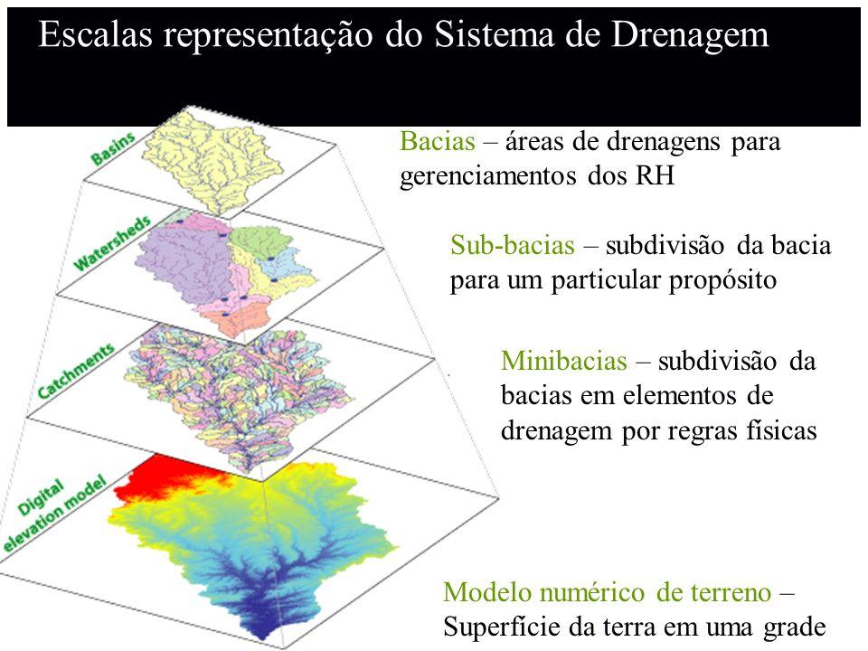 Escalas representação do Sistema de Drenagem Bacias – áreas de drenagens para gerenciamentos dos RH Minibacias – subdivisão da bacias em elementos de