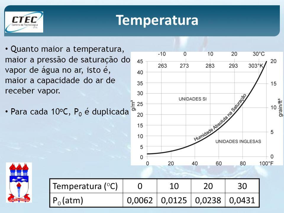 Quanto maior a temperatura, maior a pressão de saturação do vapor de água no ar, isto é, maior a capacidade do ar de receber vapor. Para cada 10 o C,