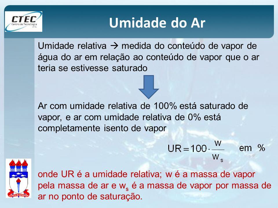 Umidade relativa medida do conteúdo de vapor de água do ar em relação ao conteúdo de vapor que o ar teria se estivesse saturado onde UR é a umidade re