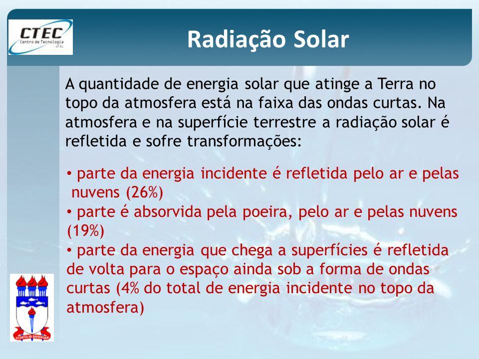 A quantidade de energia solar que atinge a Terra no topo da atmosfera está na faixa das ondas curtas. Na atmosfera e na superfície terrestre a radiaçã