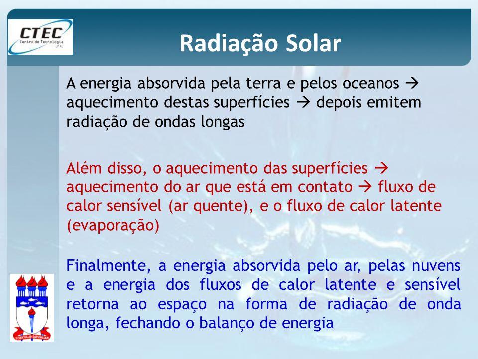 Radiação Solar A energia absorvida pela terra e pelos oceanos aquecimento destas superfícies depois emitem radiação de ondas longas Além disso, o aque
