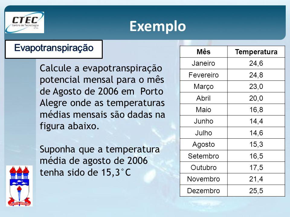 Exemplo MêsTemperatura Janeiro24,6 Fevereiro24,8 Março23,0 Abril20,0 Maio16,8 Junho14,4 Julho14,6 Agosto15,3 Setembro16,5 Outubro17,5 Novembro21,4 Dez