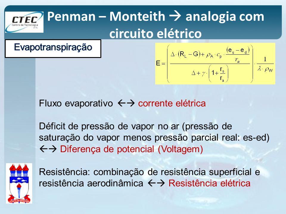 Penman – Monteith analogia com circuito elétrico Fluxo evaporativo corrente elétrica Déficit de pressão de vapor no ar (pressão de saturação do vapor