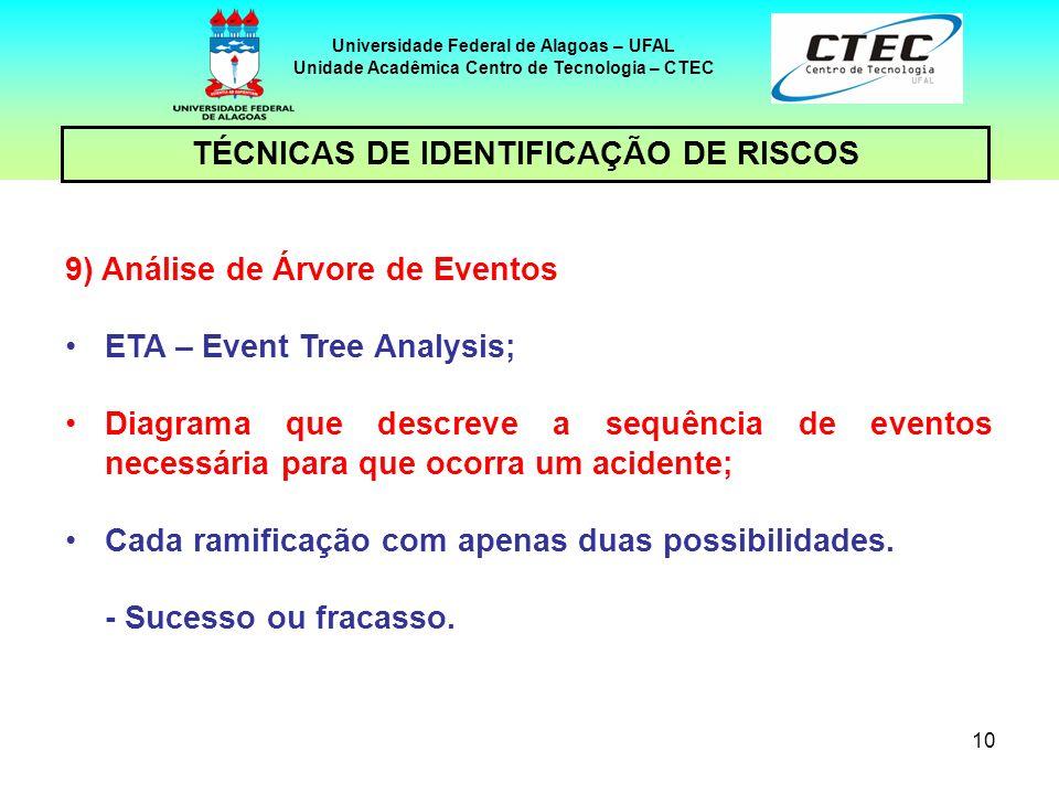 10 TÉCNICAS DE IDENTIFICAÇÃO DE RISCOS Universidade Federal de Alagoas – UFAL Unidade Acadêmica Centro de Tecnologia – CTEC 9) Análise de Árvore de Ev