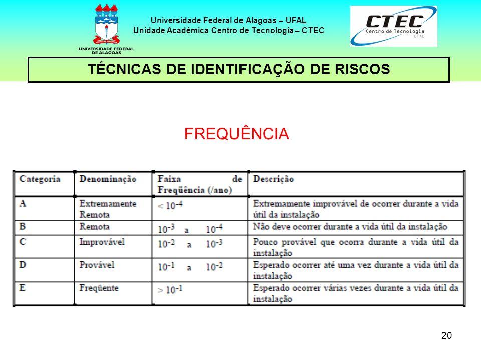 20 TÉCNICAS DE IDENTIFICAÇÃO DE RISCOS Universidade Federal de Alagoas – UFAL Unidade Acadêmica Centro de Tecnologia – CTEC FREQUÊNCIA