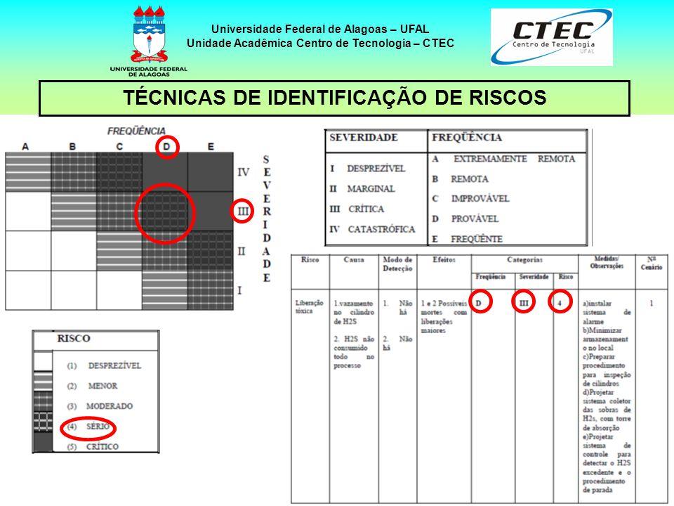 27 TÉCNICAS DE IDENTIFICAÇÃO DE RISCOS Universidade Federal de Alagoas – UFAL Unidade Acadêmica Centro de Tecnologia – CTEC