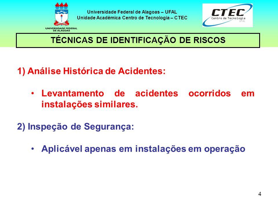 4 TÉCNICAS DE IDENTIFICAÇÃO DE RISCOS Universidade Federal de Alagoas – UFAL Unidade Acadêmica Centro de Tecnologia – CTEC 1)Análise Histórica de Acid