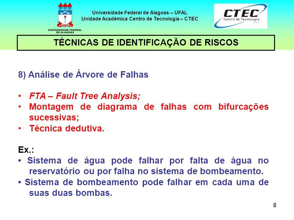8 TÉCNICAS DE IDENTIFICAÇÃO DE RISCOS Universidade Federal de Alagoas – UFAL Unidade Acadêmica Centro de Tecnologia – CTEC 8) Análise de Árvore de Fal