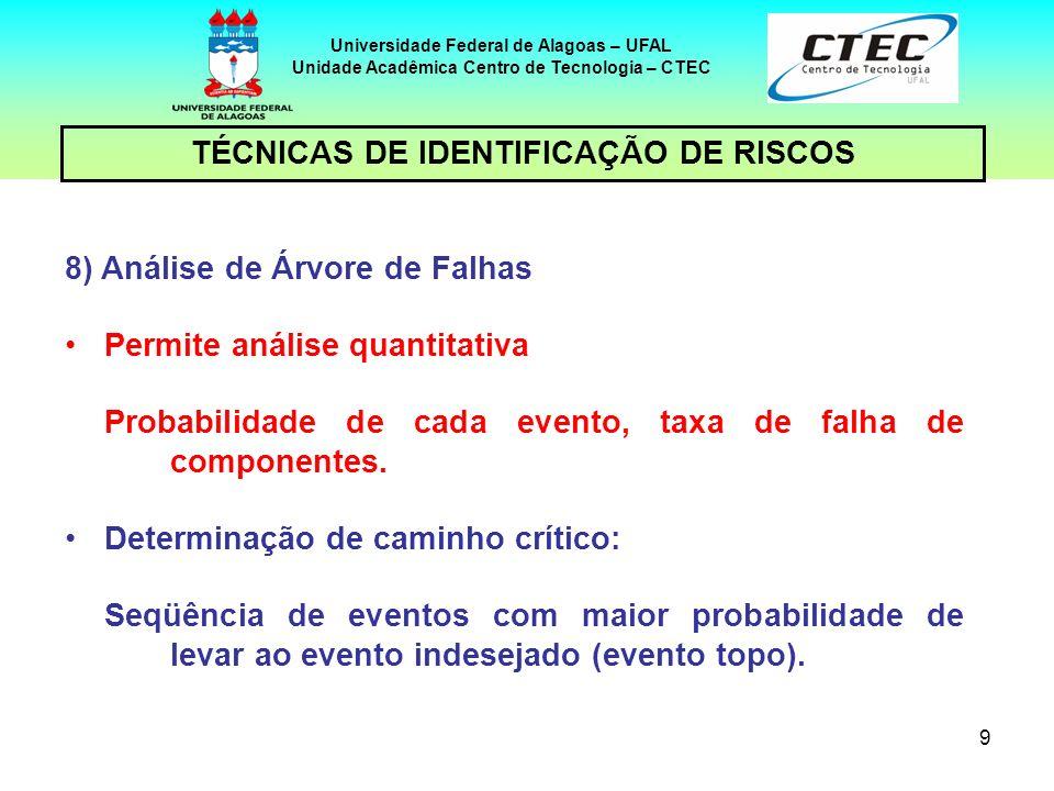 9 TÉCNICAS DE IDENTIFICAÇÃO DE RISCOS Universidade Federal de Alagoas – UFAL Unidade Acadêmica Centro de Tecnologia – CTEC 8) Análise de Árvore de Fal