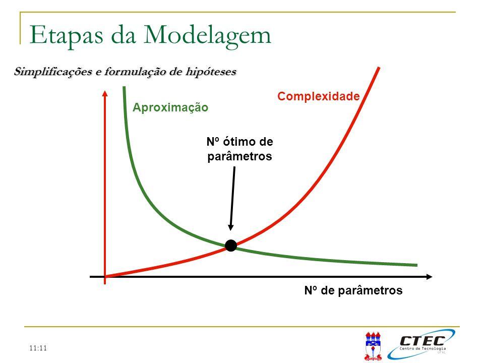 11:11 Etapas da Modelagem Simplificações e formulação de hipóteses Nº de parâmetros Complexidade Aproximação Nº ótimo de parâmetros