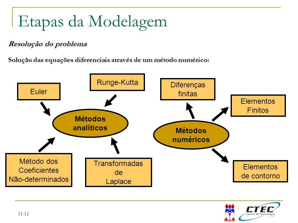11:11 Etapas da Modelagem Resolução do problema Solução das equações diferenciais através de um método numérico: Métodos analíticos Métodos numéricos