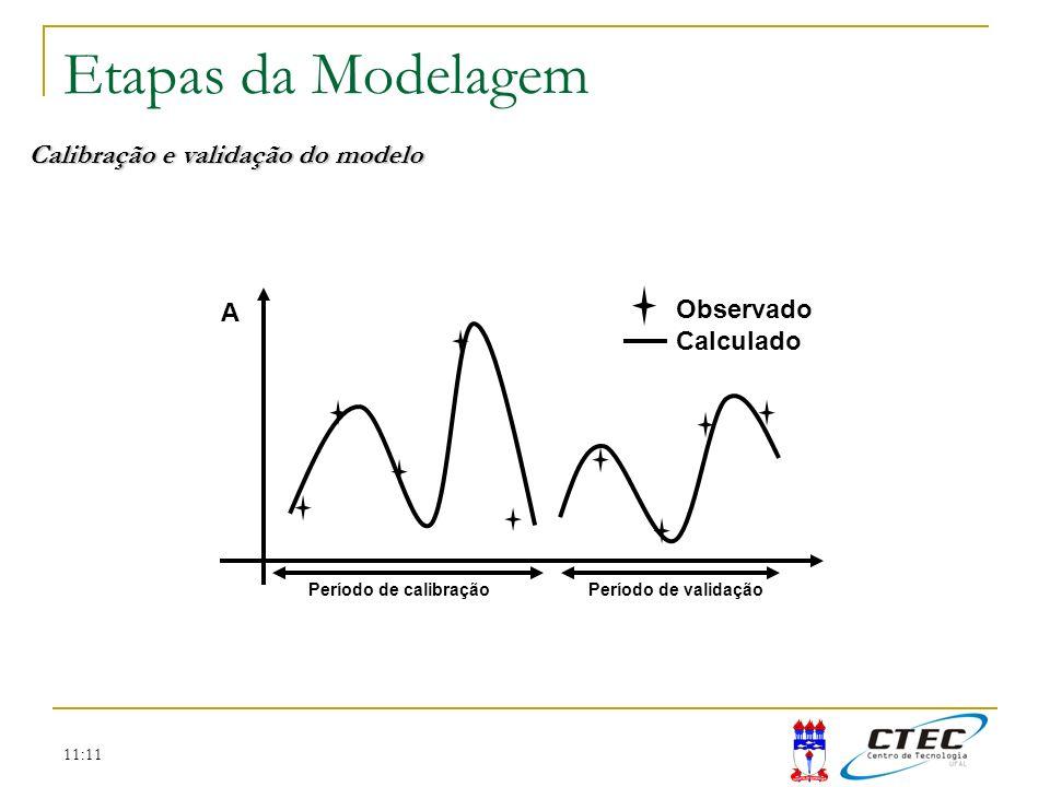 11:11 Etapas da Modelagem Calibração e validação do modelo Observado Calculado Período de calibraçãoPeríodo de validação A