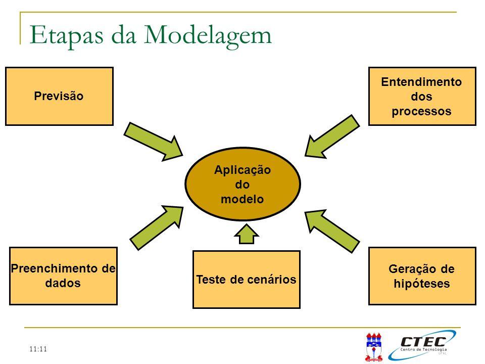 11:11 Etapas da Modelagem Aplicação do modelo Entendimento dos processos Geração de hipóteses Preenchimento de dados Previsão Teste de cenários