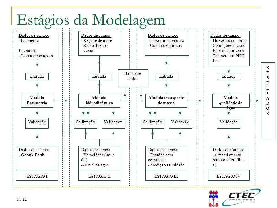 11:11 Módulo hidrodinâmico Módulo transporte de massa Módulo qualidade da água RESULTADOSRESULTADOS Calibração Dados de campo: - Regime de maré - Rios