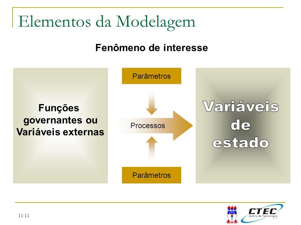 11:11 Etapas da Modelagem Dedução do modelo matemático Modelo conceitual