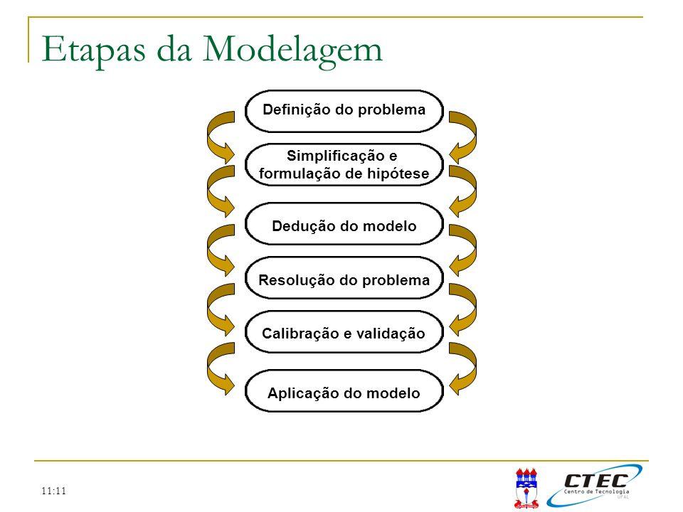 11:11 Etapas da Modelagem Definição do problema Simplificação e formulação de hipótese Dedução do modelo Resolução do problema Calibração e validação