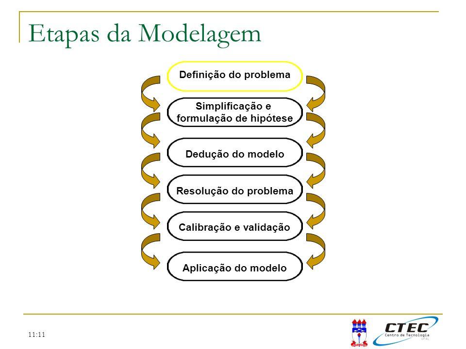 11:11 Etapas da Modelagem Problemas em Ecologia Biomanipulação Interações tróficas Estados alternativos Usos da águaPesca predatória Piscicultura Floração de cianobactérias Eutrofização