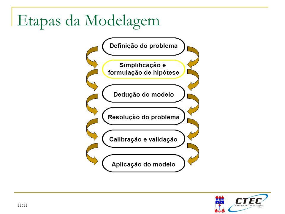 11:11 Etapas da Modelagem Resolução do problema Discretização temporal Discretização espacial Método numérico x y