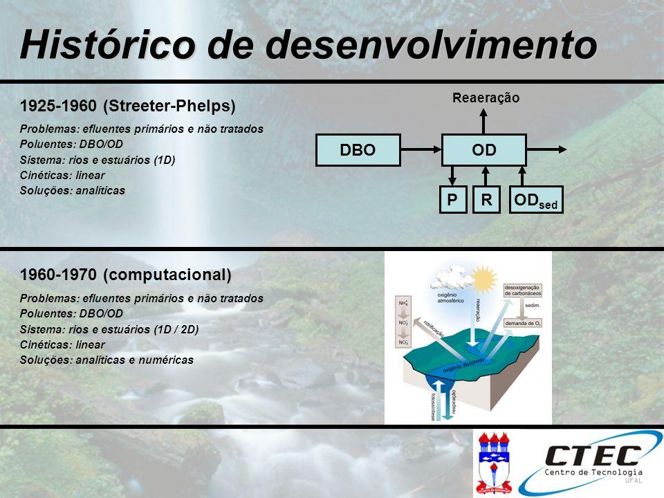 Histórico de desenvolvimento 1925-1960 (Streeter-Phelps) Problemas: efluentes primários e não tratados Poluentes: DBO/OD Sistema: rios e estuários (1D