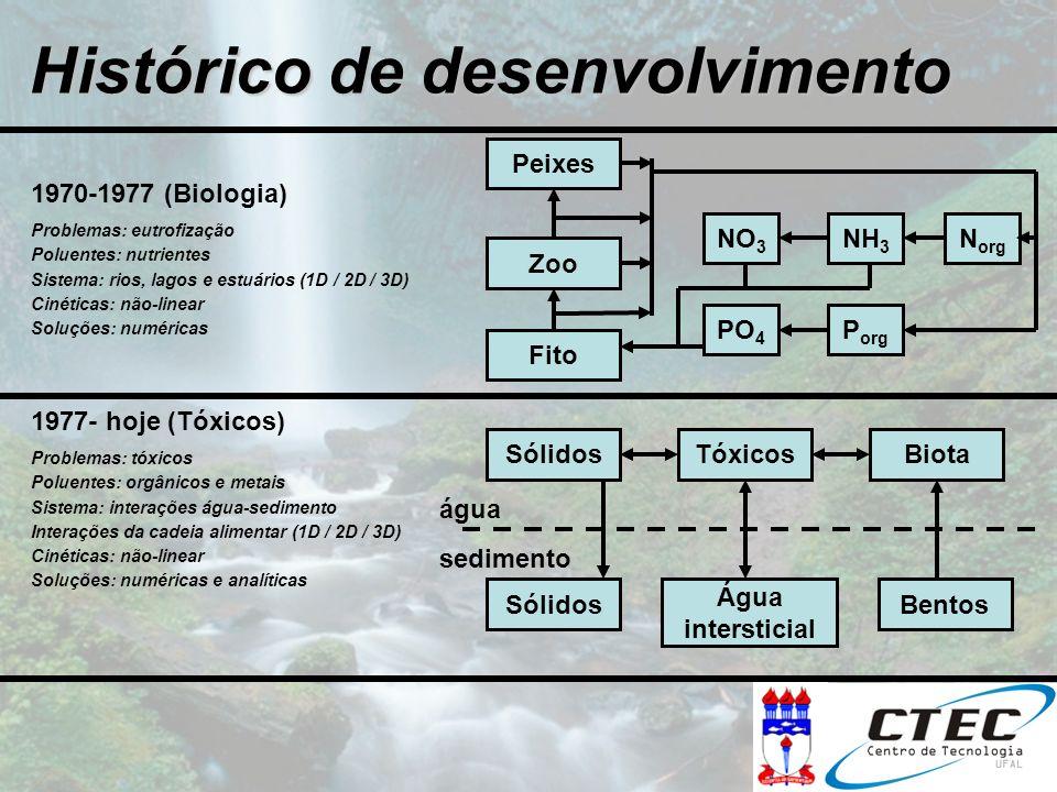 Histórico de desenvolvimento 1970-1977 (Biologia) Problemas: eutrofização Poluentes: nutrientes Sistema: rios, lagos e estuários (1D / 2D / 3D) Cinéti