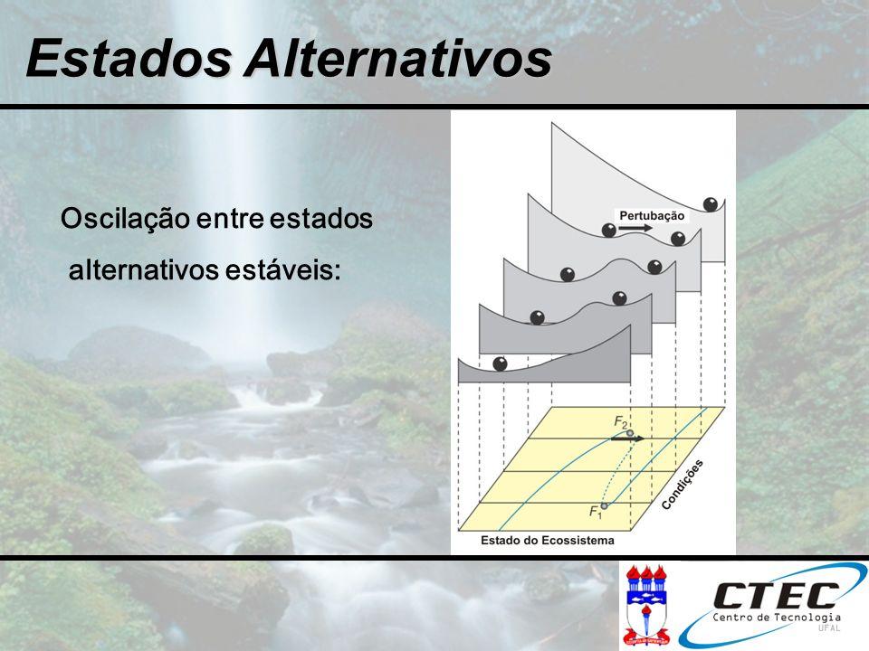 Oscilação entre estados alternativos estáveis: Estados Alternativos