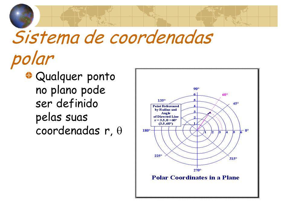 Sistema de coordenadas polar Qualquer ponto no plano pode ser definido pelas suas coordenadas r,