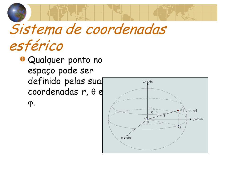 Sistema de coordenadas esférico Qualquer ponto no espaço pode ser definido pelas suas coordenadas r, e.
