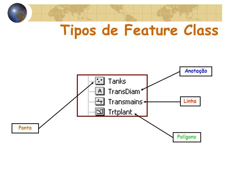 Tipos de Feature Class Ponto Anotação Linha Polígono