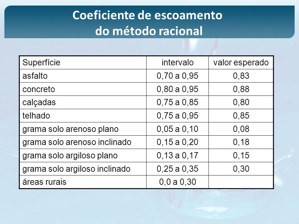Superfícieintervalovalor esperado asfalto0,70 a 0,950,83 concreto0,80 a 0,950,88 calçadas0,75 a 0,850,80 telhado0,75 a 0,950,85 grama solo arenoso pla