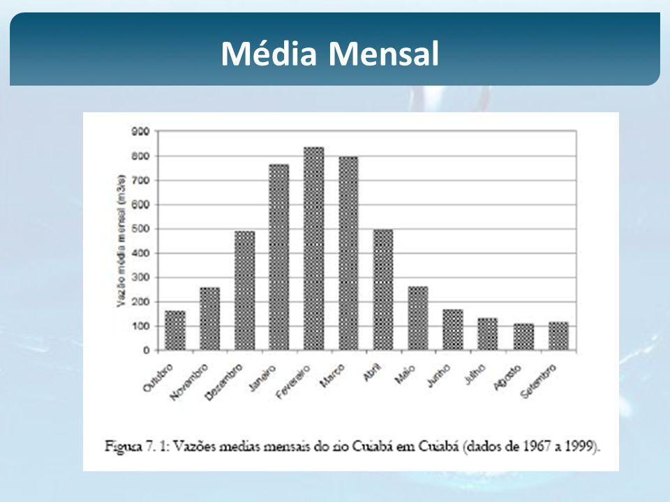 Média Mensal