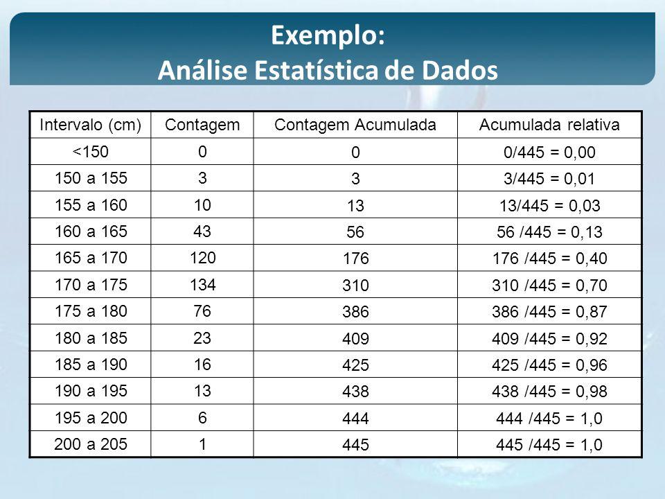 Intervalo (cm)ContagemContagem AcumuladaAcumulada relativa <150000/445 = 0,00 150 a 155333/445 = 0,01 155 a 160101313/445 = 0,03 160 a 165435656 /445