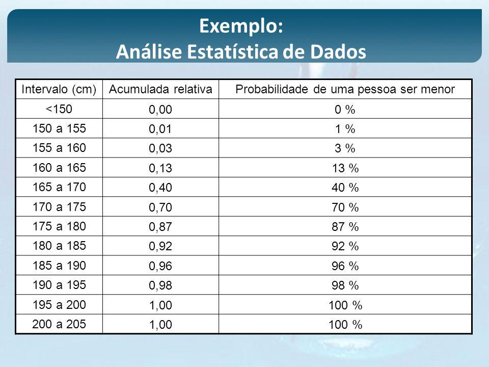 Exemplo: Análise Estatística de Dados Intervalo (cm)Acumulada relativaProbabilidade de uma pessoa ser menor <1500,000 % 150 a 1550,011 % 155 a 1600,03