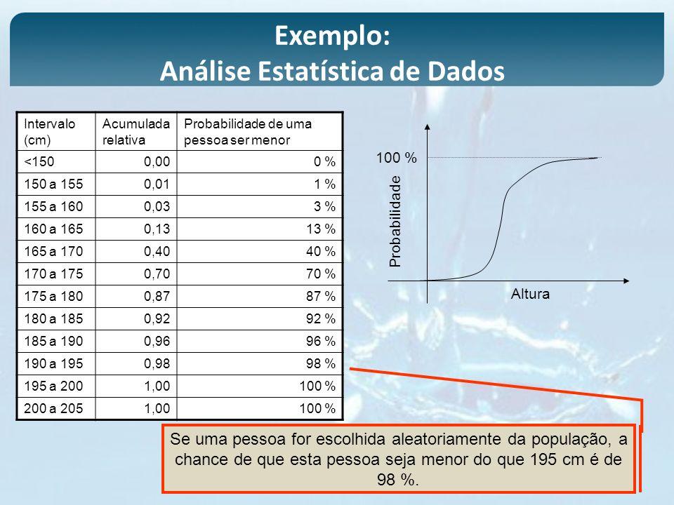 Intervalo (cm) Acumulada relativa Probabilidade de uma pessoa ser menor <1500,000 % 150 a 1550,011 % 155 a 1600,033 % 160 a 1650,1313 % 165 a 1700,404
