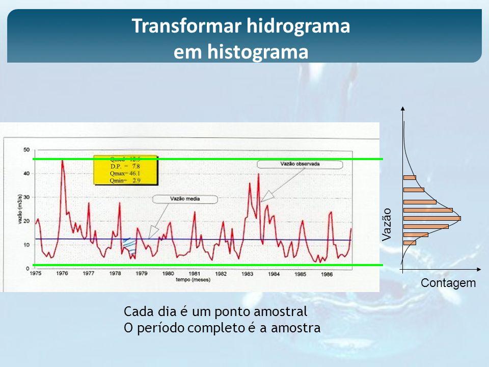 Cada dia é um ponto amostral O período completo é a amostra Vazão Contagem Transformar hidrograma em histograma